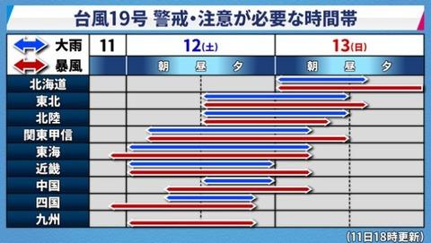19号台風 2