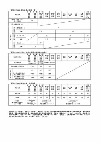 須賀川市における建築基準法上の制限