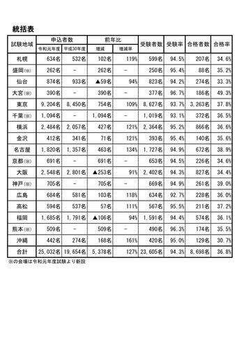令和元年度 賃貸不動産経営管理士試験 結果統計2019_1_page002