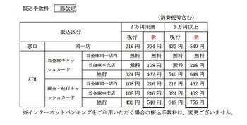須賀川信用金庫振込手数料一部改定
