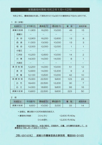 実勢賃借料情報(令和2年1月〜12月)