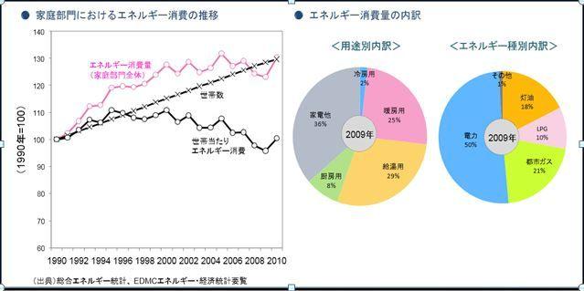 エネルギー用途別消費割合