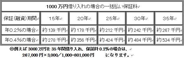 150718 1千万円借入保証料の例
