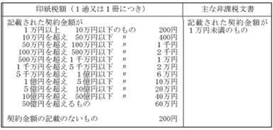 150718印紙税一覧