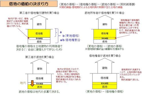 借地権価格の説明