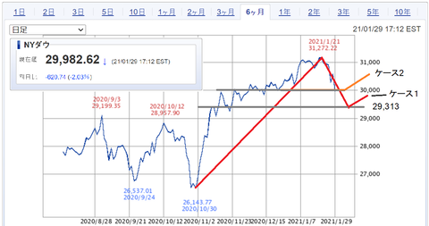 20210130NYDOW-6month