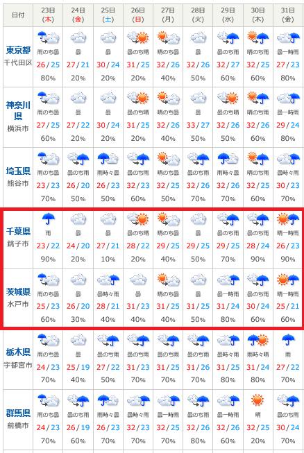 宇都宮 今日 の 天気
