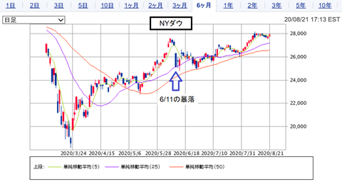 20200822NYDOW