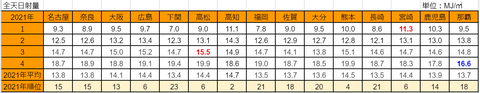 20210506mj-1to4ranking2