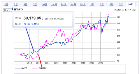 20201219nikkei&NYD