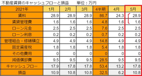 20210611fudosan-soneki