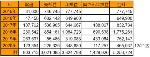 20201221nen-soneki-suii