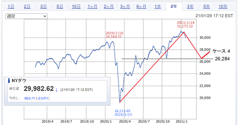 20210130NYDOW-2year