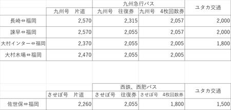 ユタカ交通 料金比較
