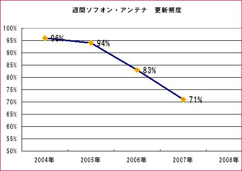 ant2004-2007