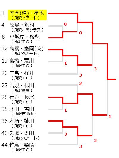 170501tokorozawa_T01