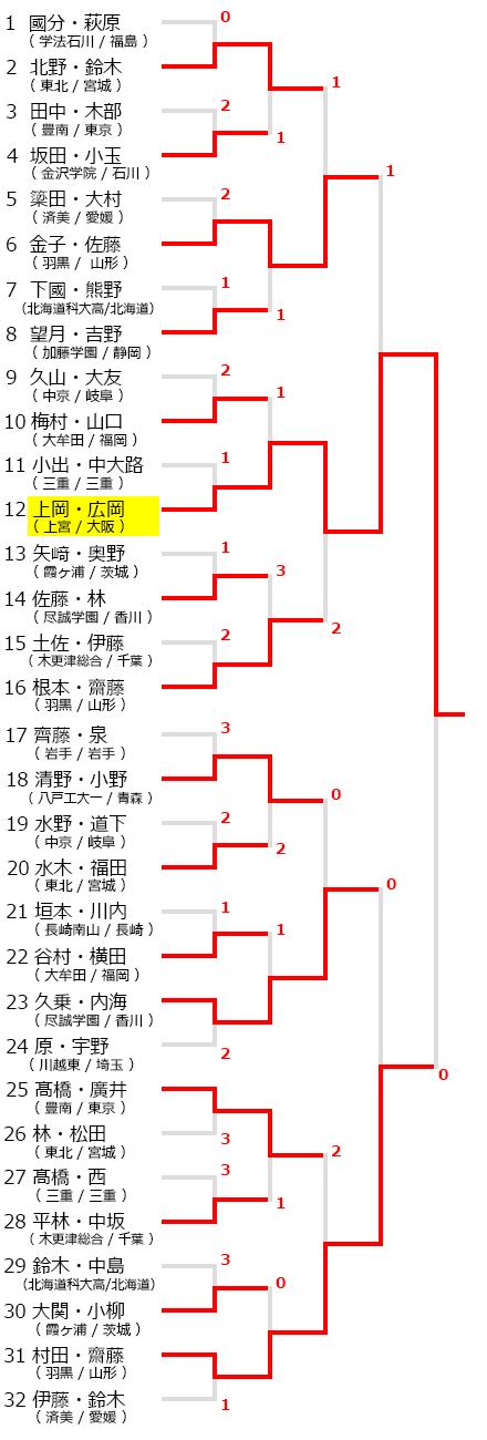 0327all_shigaku_T02r