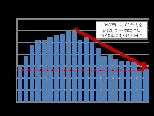 民間の平均給与額