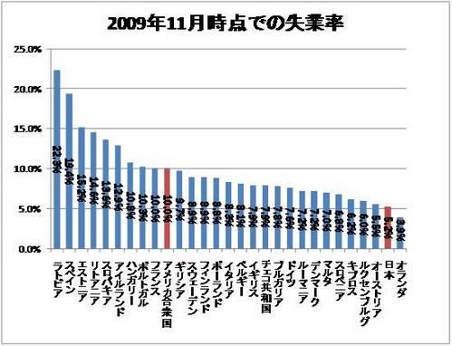200911失業率