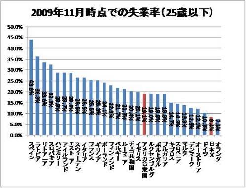 200911若年層失業率