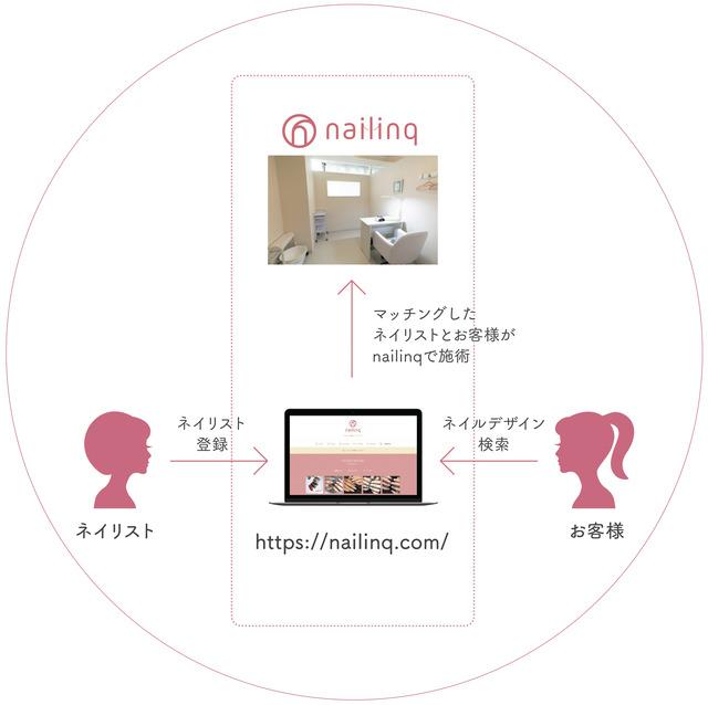 福岡市大名のネイリスト専用シェアサロン「nailinq(ネイリンク)」