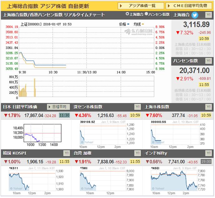 中国の株価がやばいwwwwwwwwwwwwwついでにアジア全体もwwwwwwwwwwwwwww