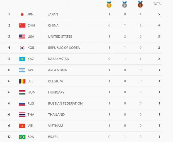 【朗報】日本、メダル獲得ランキング1位!wwwww