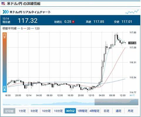 円相場、約10ヵ月ぶりの水準に 1ドル117円台