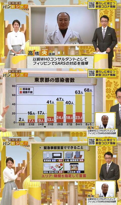 【新型コロナ】今が緊急事態 東京新規感染者が80人になったら手遅れ 病院収容能力を把握してる専門家が数字発言