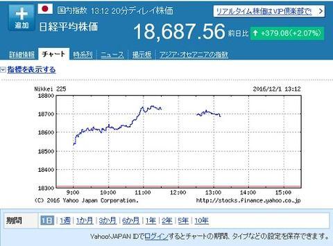 日経平均大幅続伸!円安も114円以上でジワジワ!
