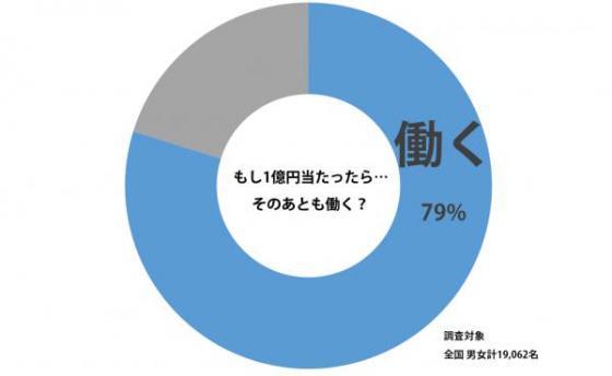 「もし1億円当たっても、そのあとも働く?」のアンケート結果www