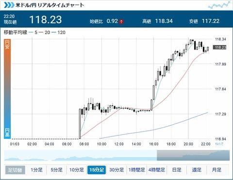 ドル円、年明け一気に上昇118円前半へ。持ち越しロンガーにお年玉状態!