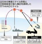 日本、弾道ミサイル防衛に1兆5800億円も投入していた 政府想定外