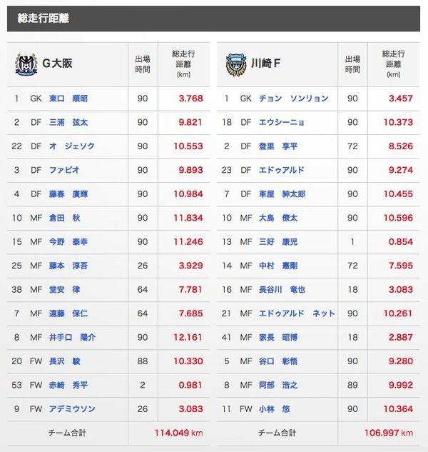 【 画像 】ガンバ井手口の試合後データ・・・スプリントが半端ない