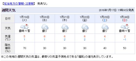【緊急速報】おい・・・・・・来週の気温やべえぞ・・・・・・・・・・・