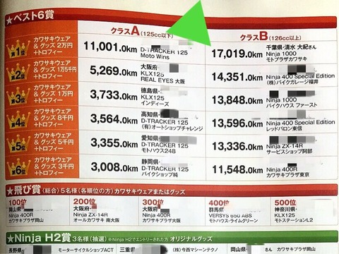 2015 チャレンジクルーズ 1st stage結果発表とツーリングまとめ