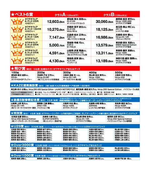 KAZE チャレンジクルーズ2014 2nd stage結果発表