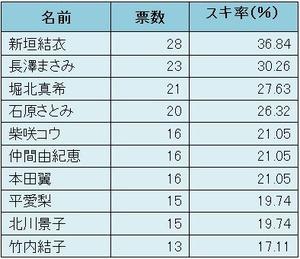 名前票数スキ率(%)<br /> 新垣結衣2836.84 <br /> <a href=