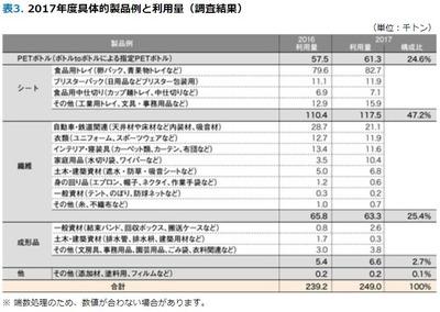 2017年度具体的製品例と利用量(調査結果)
