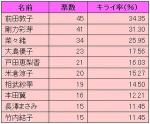 名前票数キライ率(%)<br /> <a href=