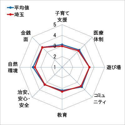 9埼玉レーダーチャート