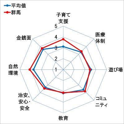 4群馬レーダーチャート