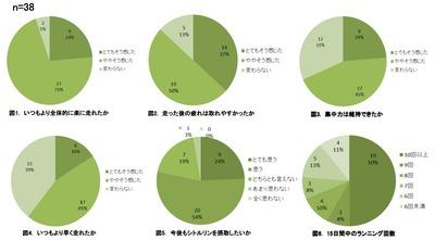 【グラフ】「シトルリン」モニター調査結果