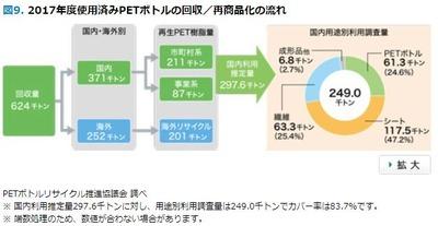 2017年度使用済みPETボトルの回収/再商品化の流れ