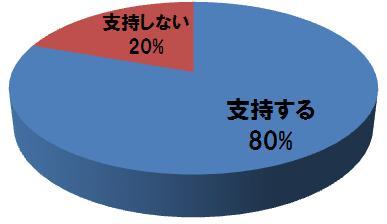 支持率グラフ