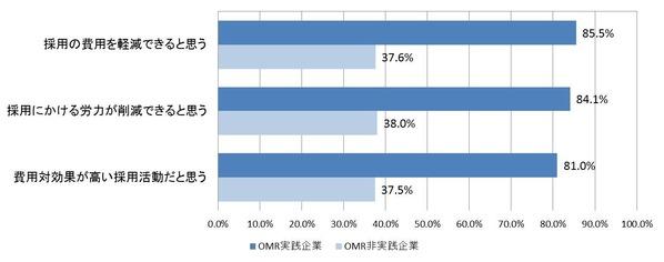 図3_OMR実践による成果
