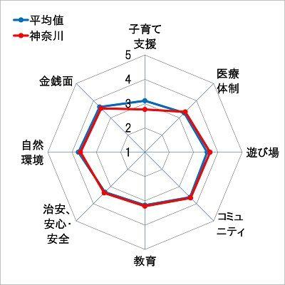 7神奈川レーダーチャート