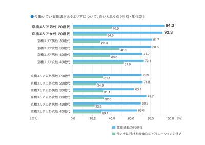 20代の9割が京橋の利便性を評価