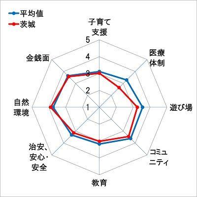 茨城レーダーチャート