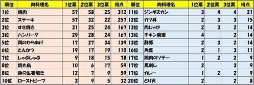 肉料理TOP20